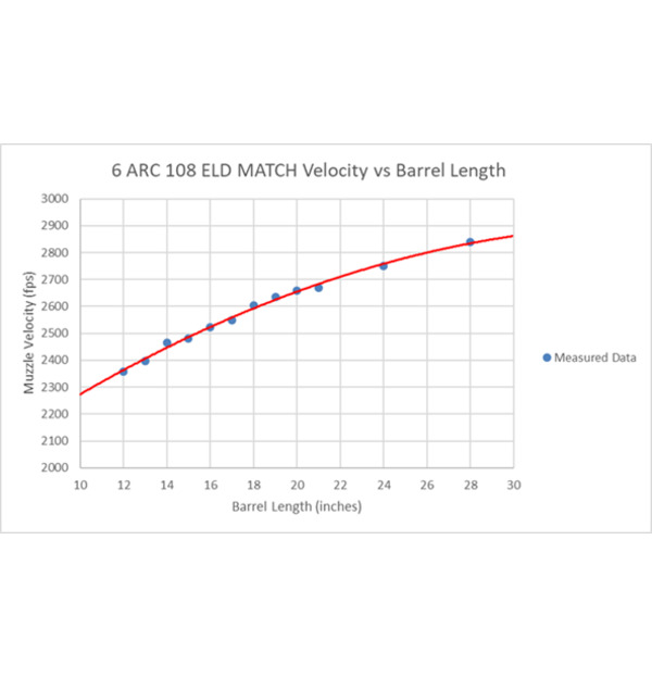 Name:  1410997173-6mm-ARC---Velocity-vs-Barrel-Length-infographic.jpg