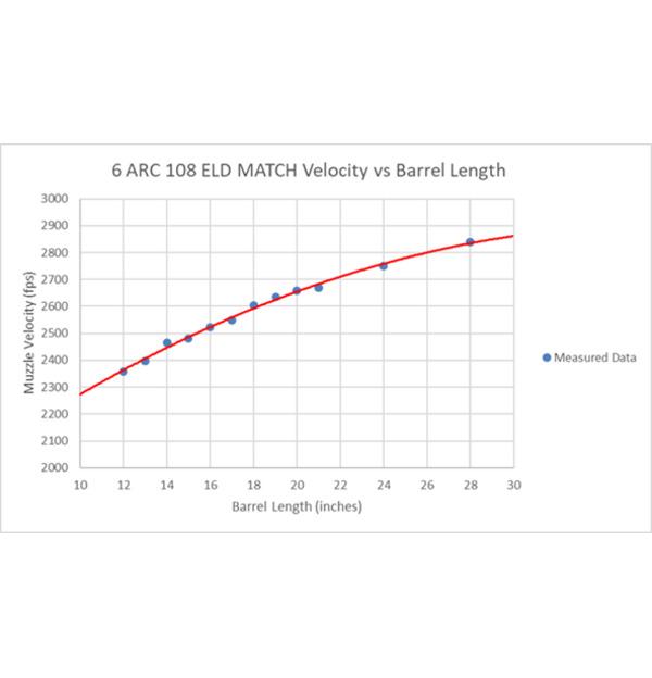 Name:  1410997173-6mm-ARC---Velocity-vs-Barrel-Length-infographic.jpg Views: 205 Size:  33.0 KB